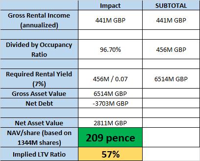Intu Properties: A REIT Suspending Its Dividend - A Good Move - intu properties plc (OTCMKTS:CCRGF)