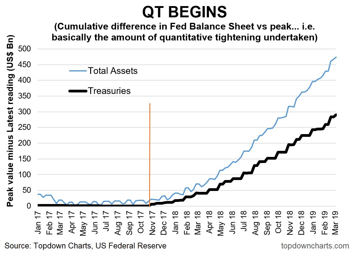 9 Charts On Quantitative Tightening