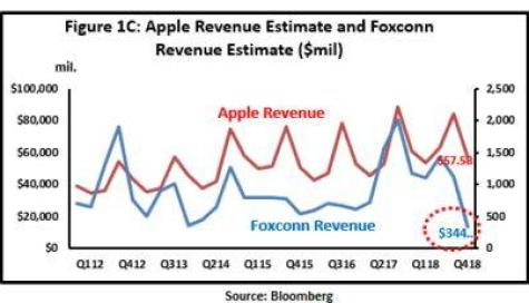 Hey 'Tim Apple' - Watch Foxconn - Apple Inc. (NASDAQ:AAPL)