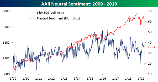 Less Optimism Among Individual Investors