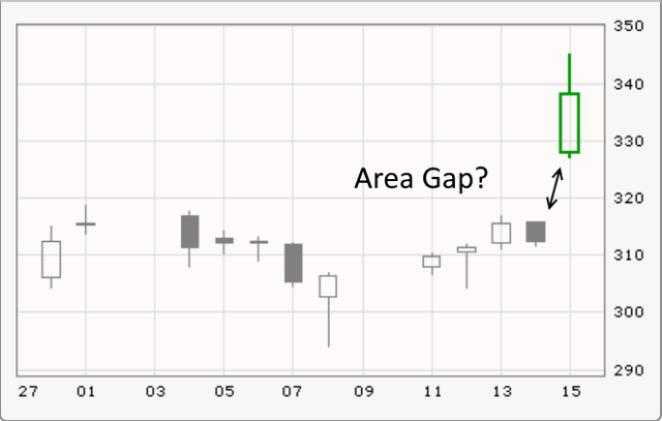 Ulta's Post-Earnings Gap: Bullish Or Bearish? - Ulta Beauty, Inc. (NASDAQ:ULTA)