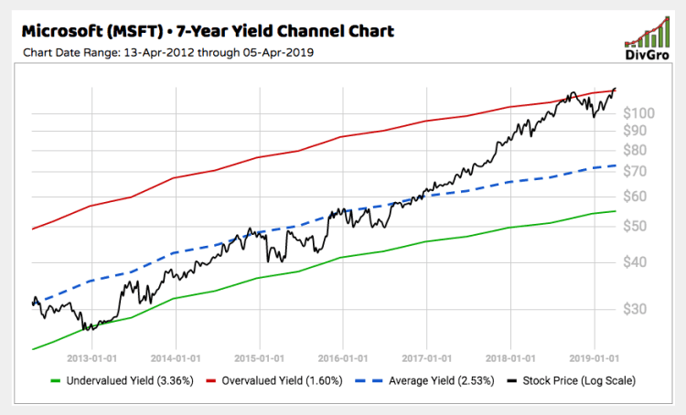10 High-Quality Dividend Growth Stocks Trading Well Above ...