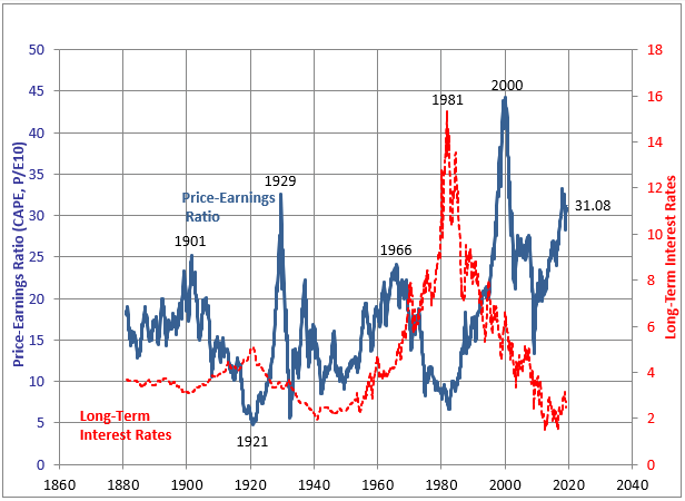 CAPE Interest Rates