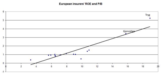 Euroepan insurers