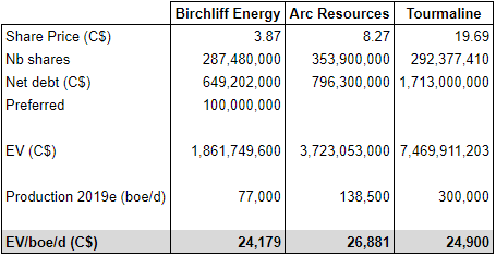 Birchcliff Energy Q1 earnings: flowing barrel valuation compared with Tourmaline and Arc Resources