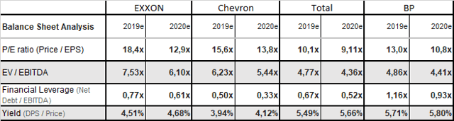 Exxon: Stay Away From This Oil Major - Exxon Mobil Corporation (NYSE:XOM)