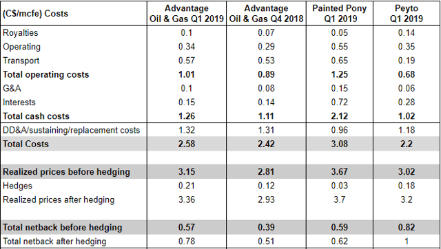 Advantage Oil & Gas Q1 earnings: costs and netbacks compared to Painted Pony and Peyto