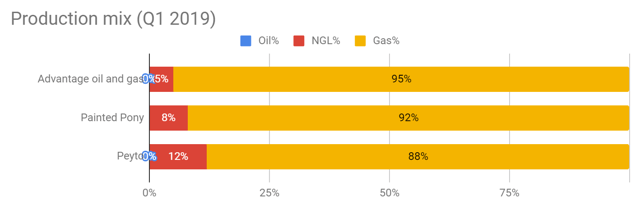 Advantage Oil & Gas Q1 earnings: production compared to Painted Pony and Peyto