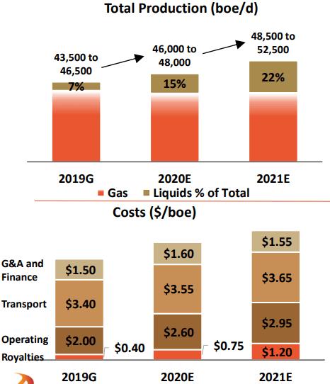 Advantage Oil & Gas production forecast