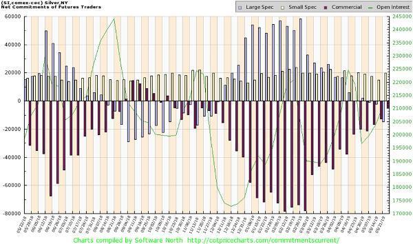 Silver COT chart silver speculators