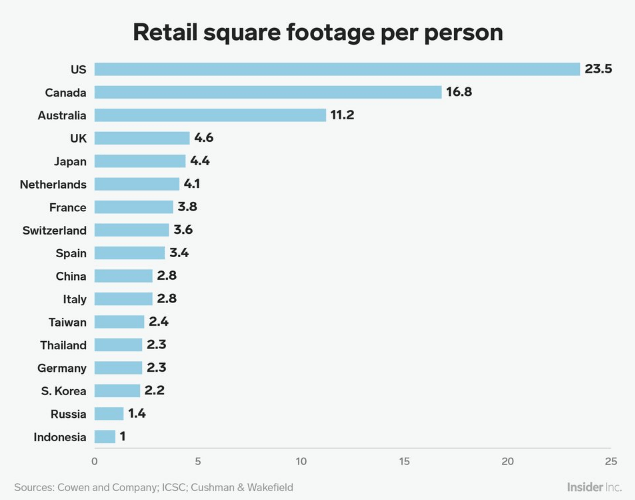 The US has significantly more retail square footage per capita than Europe.