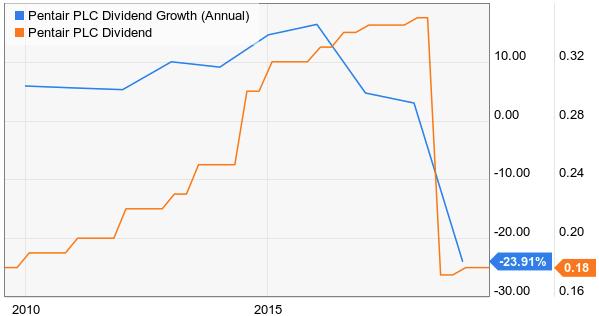 Dividend Champion Spotlight: Pentair - Pentair plc (NYSE:PNR)