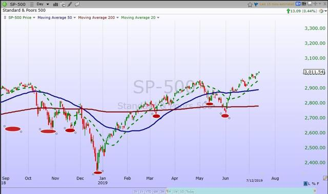 S&P 500 Weekly Update: Same Bull Market Story - New Market Highs And No One Believes