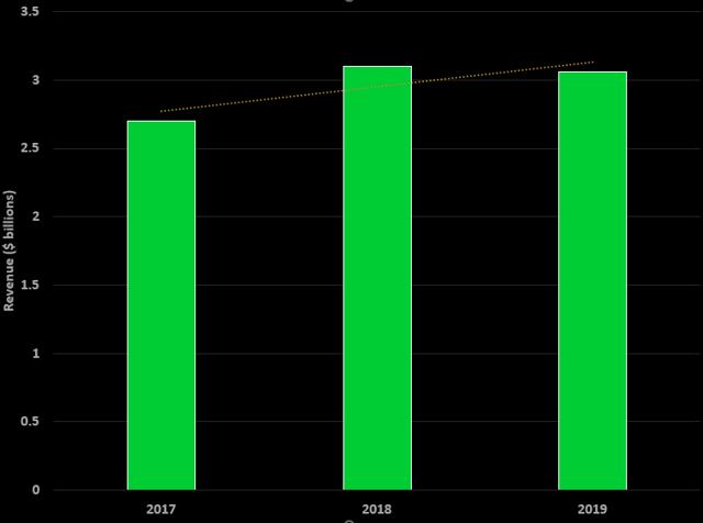 CSX Corp. Stock Has Derailed - CSX Corporation (NASDAQ:CSX)
