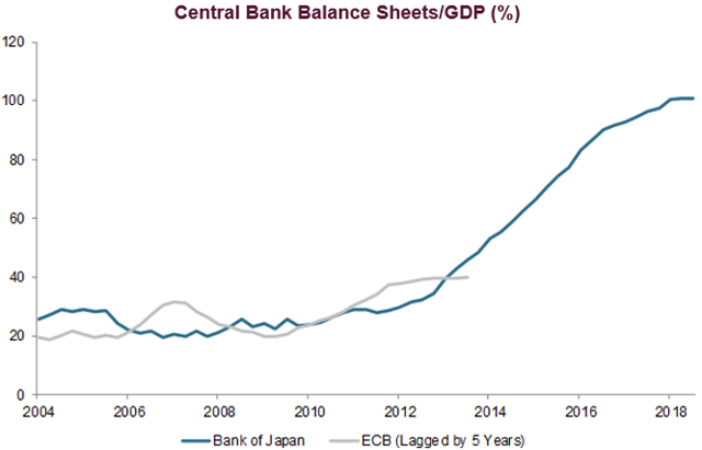 Are The Eurozone And ECB Turning Japanese?