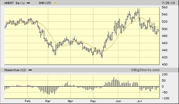 Wheat Continuous Contract