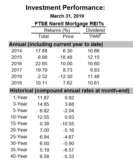 Don't Fight The Fed: Invest In Mortgage REITs