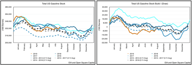 Open Insights: EIA's Weekly Petroleum Report (08/02/19)