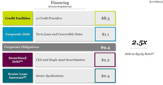 Blackstone Mortgage Trust - Wait Until Earnings To Sell - Blackstone Mortgage Trust, Inc. (NYSE:BXMT)