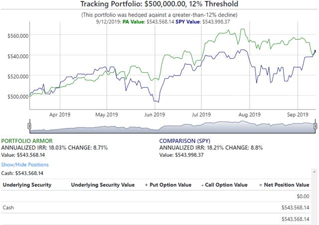 Verizon Portfolio: Final Performance - Verizon Communications Inc. (NYSE:VZ)