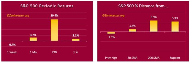 The 1-Minute Market Report - September 23, 2019