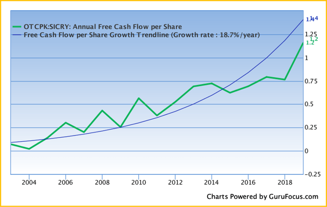SimCorp: A Non-Cyclical Secular Growth Play In The Asset Management Space - SimCorp A/S (OTCMKTS:SICRF)