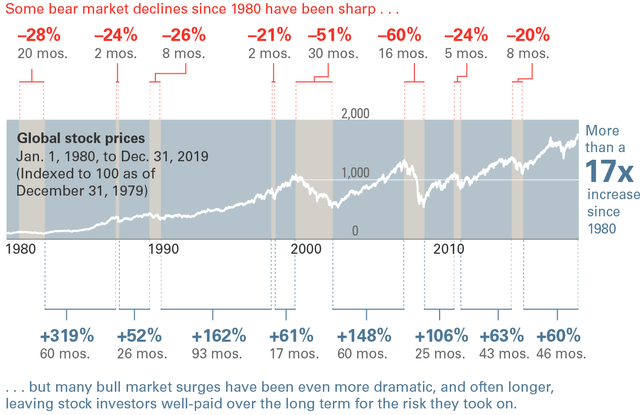 Bear Markets Since 1980