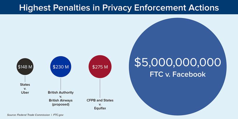 Najvyššie pokuty v rámci opatrení na presadzovanie ochrany súkromia - 148 miliónov dolárov, štáty vs. Uber, 230 miliónov, britský úrad vs. British Airways (navrhované), 275 miliónov dolárov CFPB a štáty vs. Equifax, 5 miliárd dolárov FTC vs. Facebook. Zdroj: Federálna obchodná komisia. FTC.gov