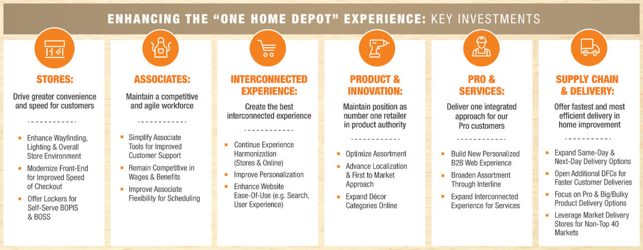 the home depot great metrics and