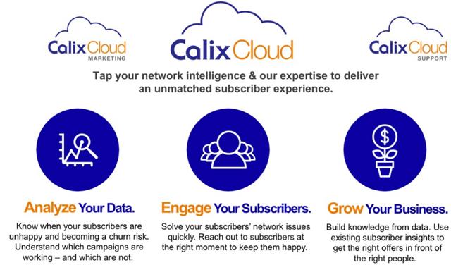 Calix Cloud Graphic