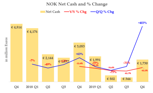 Nokia Stock Is Worth 45% More Based On Its Expected FCF ...