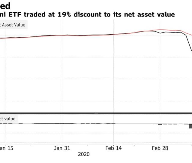 The Great Stock Market Crash Of  Portfolio Moves To Make