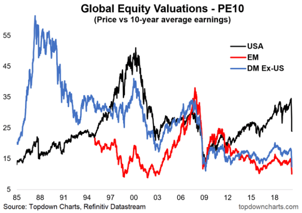 chart of global PE 10 valuations