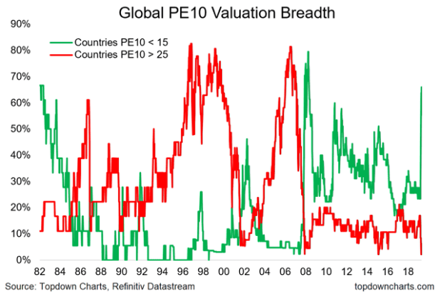 valuation breadth chart