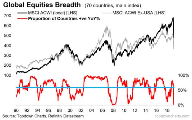chart of global equity market breadth indicator