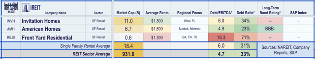 single family rental REITs