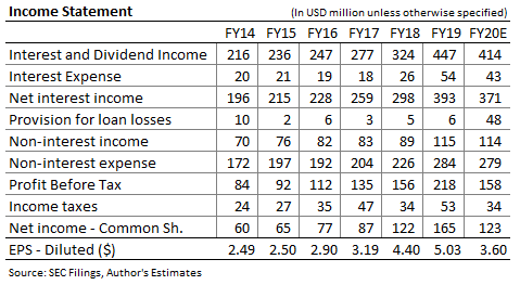 Independent Bank Corp Income Forecast