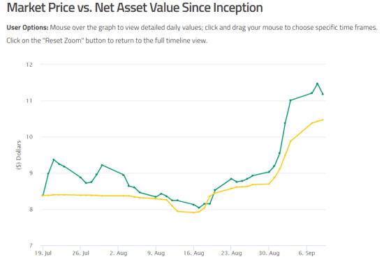 Sprott Physical Uranium Trust - Market Price vs NAV since inception