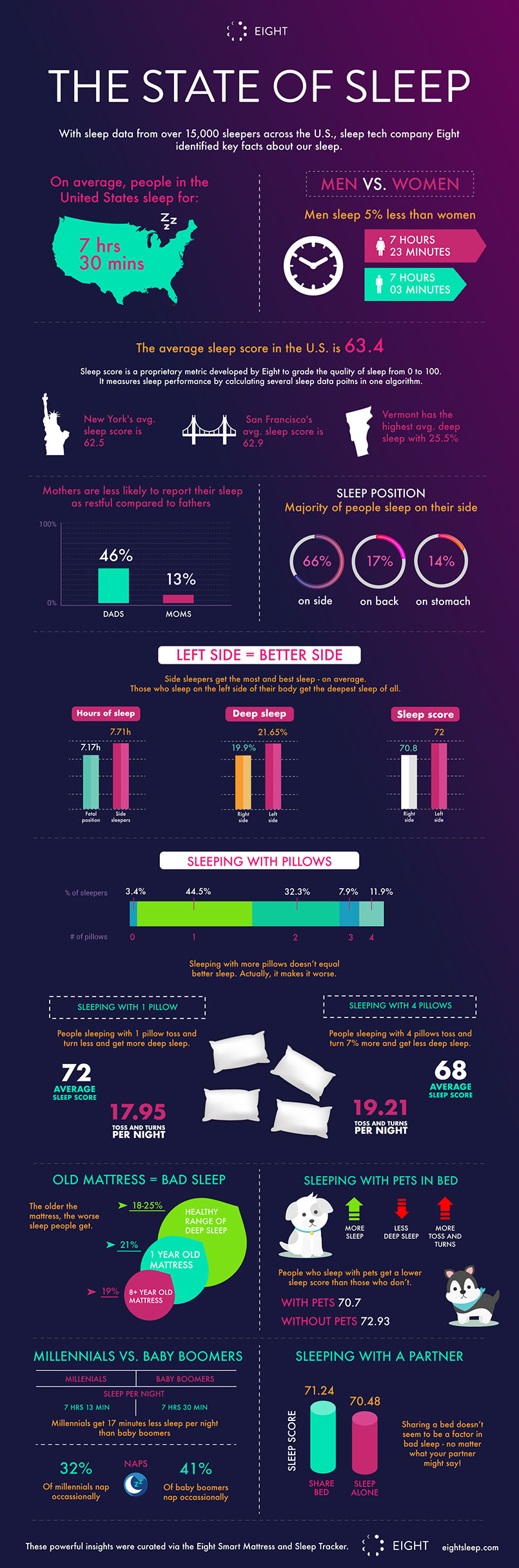 Infographic - The State of Sleep by Eight