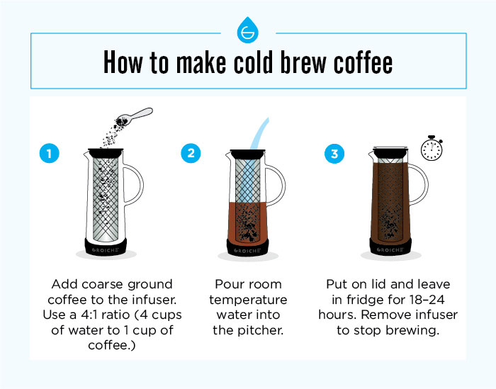 infographoc how to make cold brew coffee