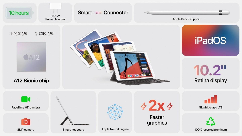 8. jenerasyon iPad tanıtıldı! İşte özellikleri ve Türkiye fiyatı 3