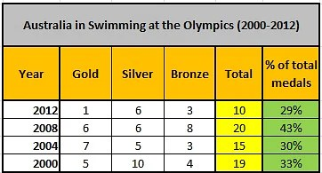Oly-swim