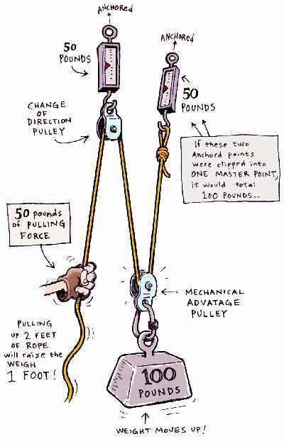 mike clelland's illustration of a pulley system