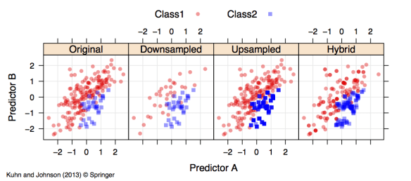 Down-Sampling Using Random Forests | R-bloggers