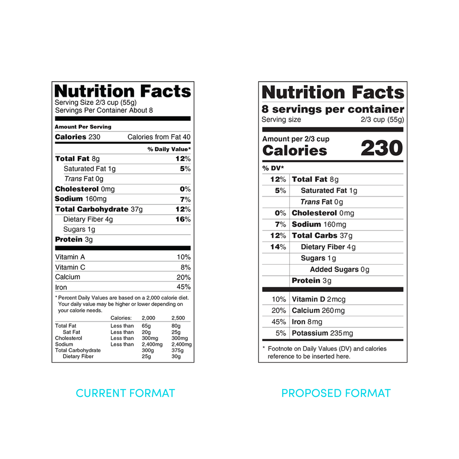 FDA Proposes Most Significant Update to Nutrition Facts Labeling in 20 Year