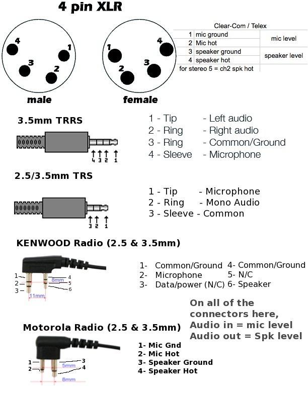 diagram amphenol to xlr 4 pin wiring diagram full version