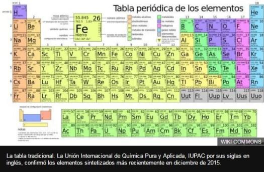 Tabla periodica de ingles image collections periodic table and tabla periodica 2017 iupac images periodic table and sample with tabla periodica de los elementos en urtaz Choice Image