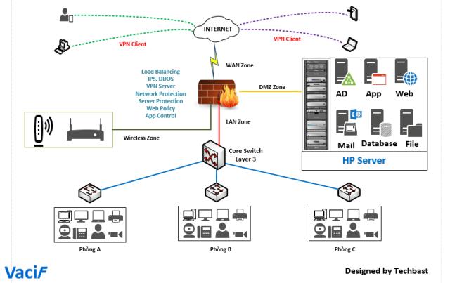 Visio Stencils: Basic network diagram with HP Server – TechbastTechbast