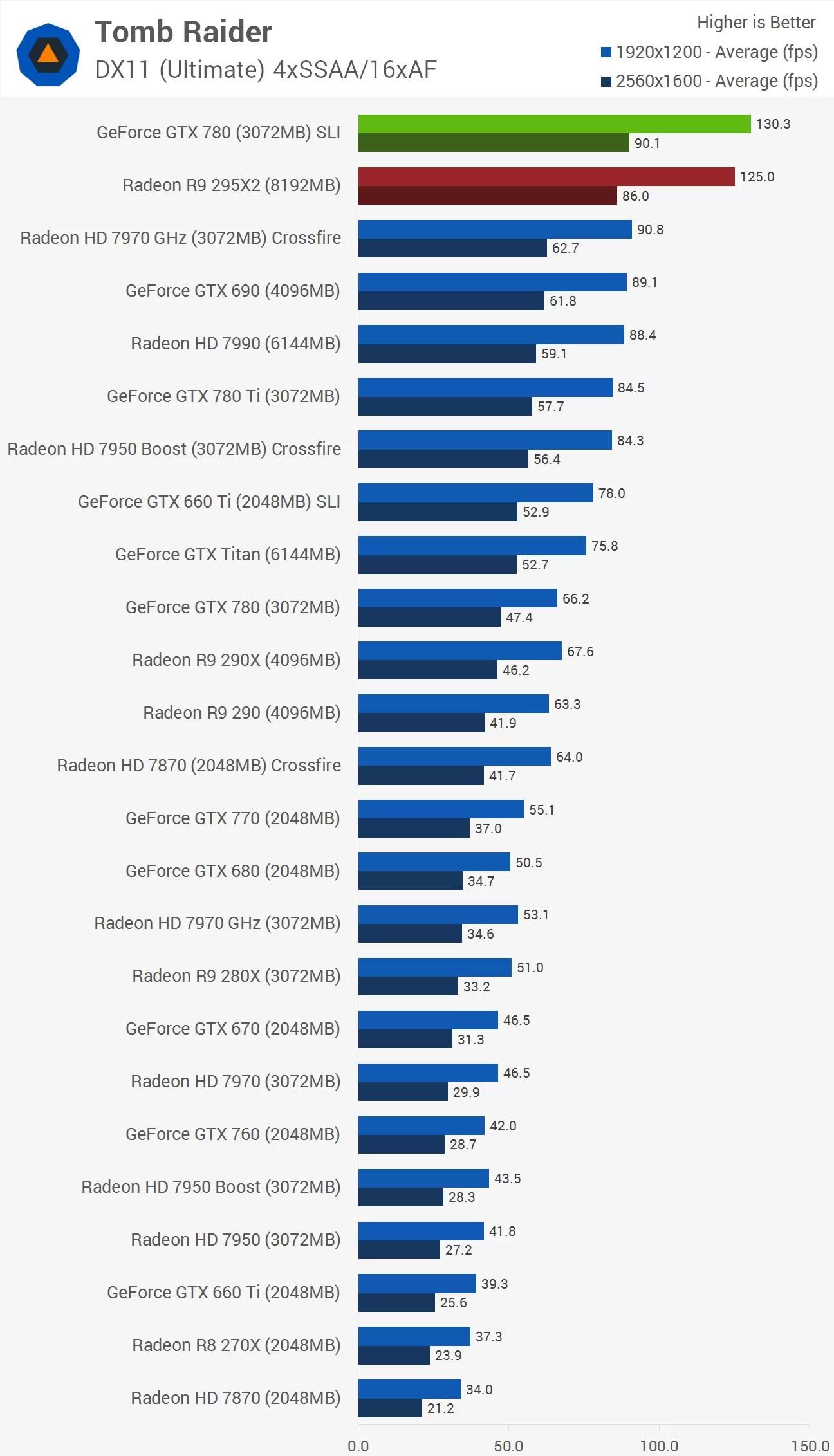 Amd Radeon R9 295x2 Review Gt Benchmarks Tomb Raider