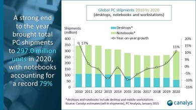 PC shipments in 2020 saw highest growth in ten years